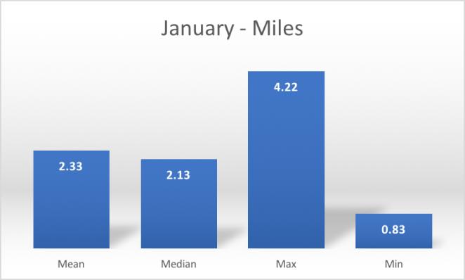 january_miles